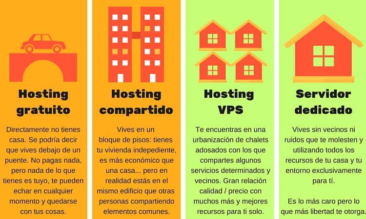 Infografía comparativa de tipos de hosting web