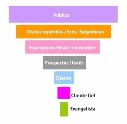 Embudo de ventas de una web por Franck Scipion