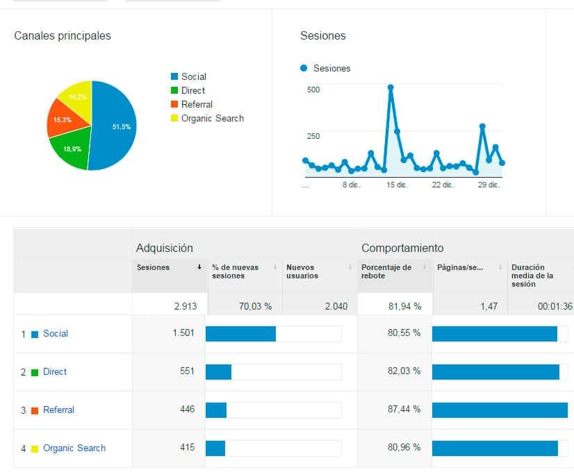 Adquisición - Estadísticas diciembre 2015