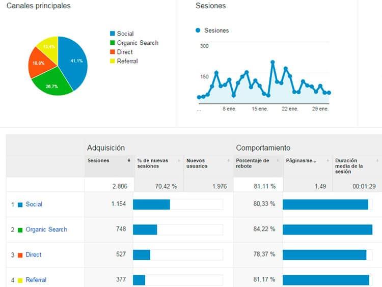 Adquisición - Estadísticas enero 2016