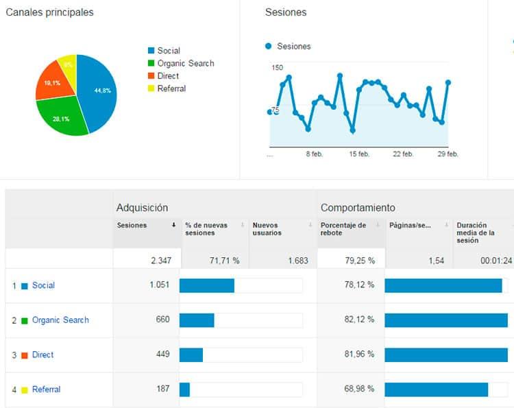 Adquisición - Estadísticas febrero 2016
