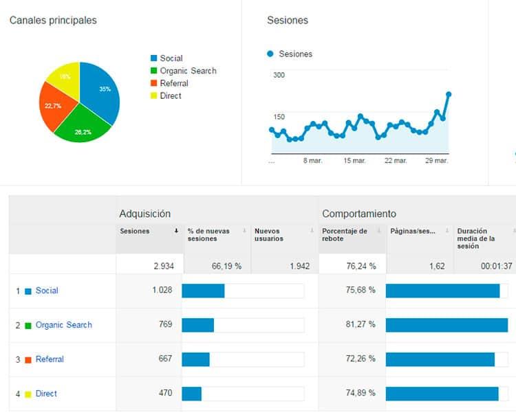 Adquisición - Estadísticas marzo 2016
