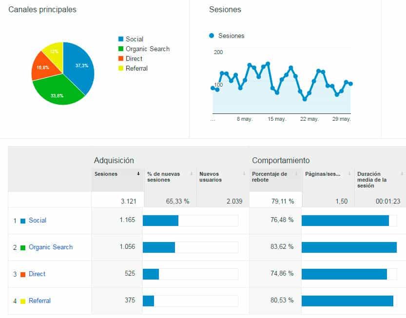 Adquisición - Estadísticas mayo 2016