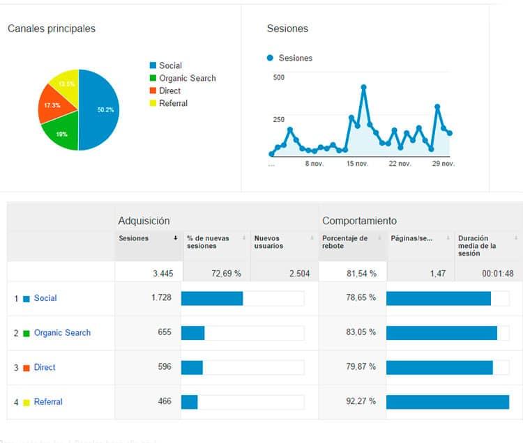 Adquisición - Estadísticas noviembre 2015
