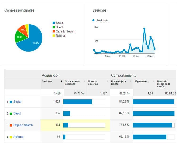 Adquisición - Estadísticas octubre 2015
