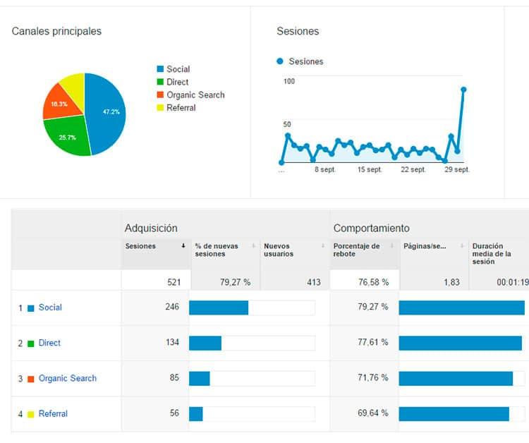 Estadísticas de tráfico web septiembre 2015 - Tráfico