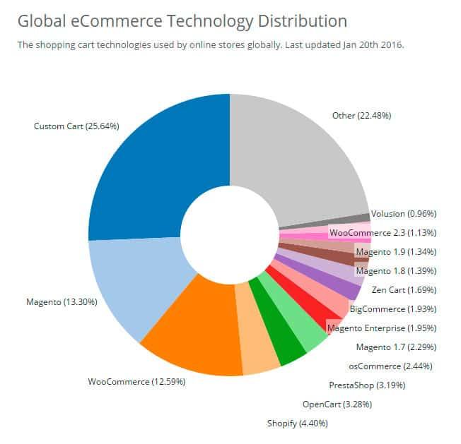 Woocommerce: la plataforma ecommerce más utilizada